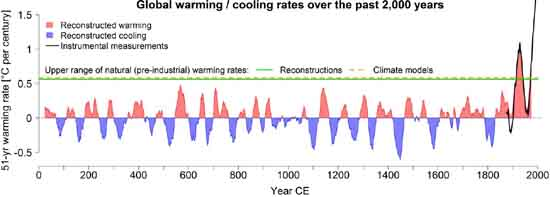 Global mean warming / cooling rates over the last 2,000 years, University of Bern.