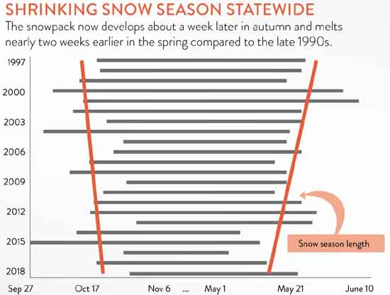 Length of the snow season (gray bars) in Alaska each year from 1997-2018, by Rick Thoman, Alaska Center for Climate and Policy.