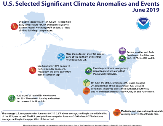 US Selected Significant Climate Anomalies and Events, June 2019, NOAA.