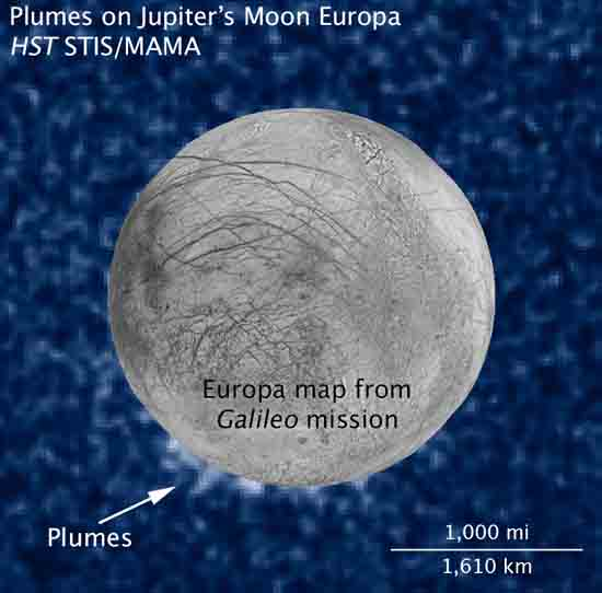 Jupiter's Moon Europa spraying ice into space, credit to, NASA, ESA, W. Sparks (STScI), the USGS Astrogeology Science Center, and Z. Levay (STScI).