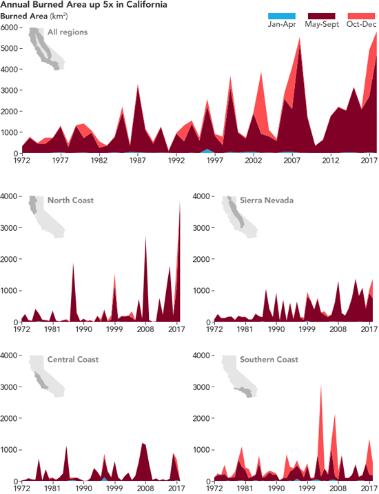 Seasonal and annual burned areas in California for 1972–2018, Columbia University, DOI, University of Colorado, NOAA, USGS...