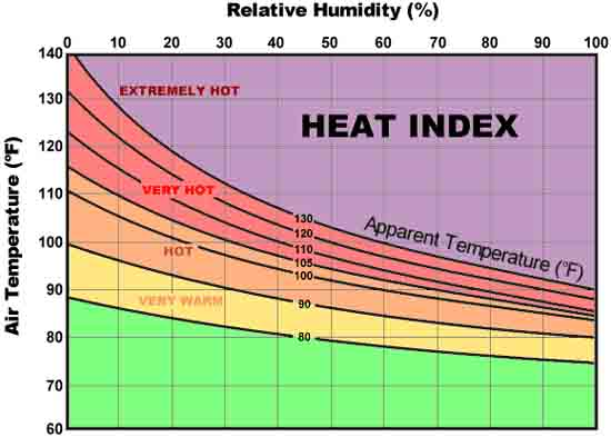 Heat Safety Chart from the National Weather Service.