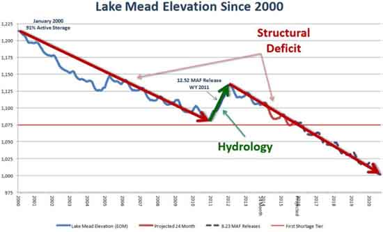 Lake Mead's Crashing Level, Central Arizona Water Conservation District, by Tom McCann
