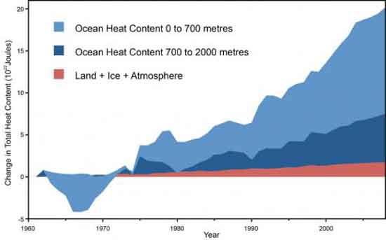 Total Earth System Heat Content, From Nuccitelli et al.